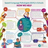 SLPs in Schools: How We Help